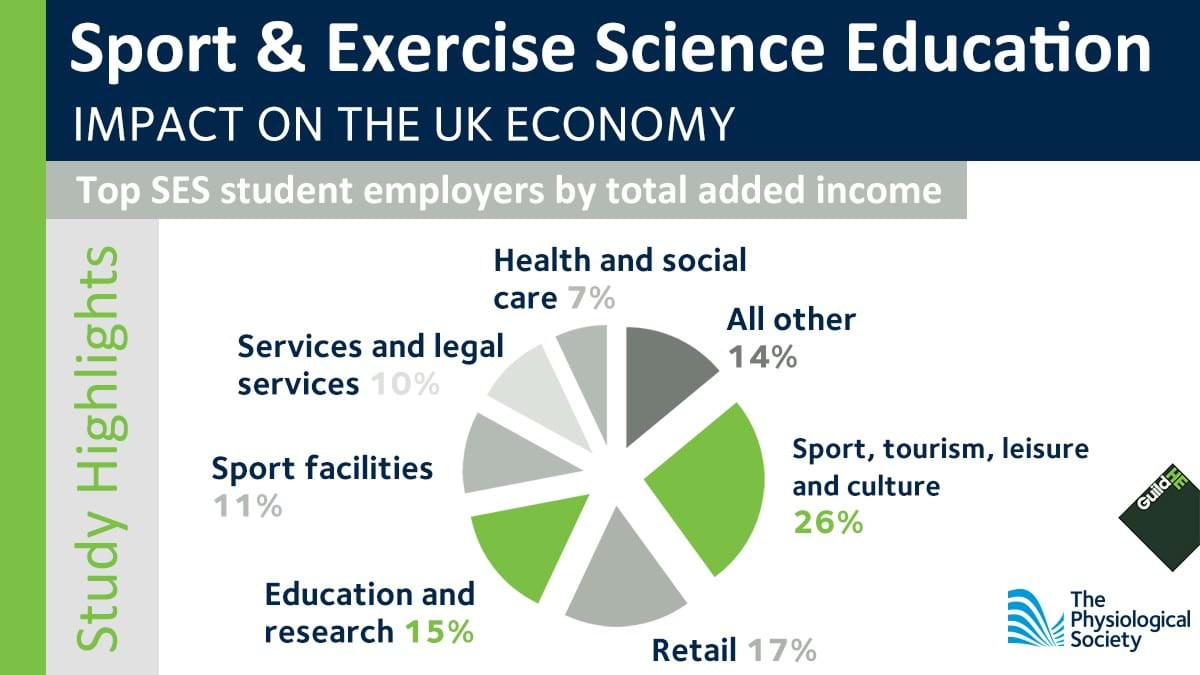 Sport and Exercise Economic Report Figure 2